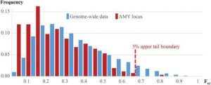 Selective sweep on human amylase genes postdates the split with Neanderthals