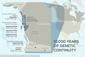 Ancient individuals from the North American Northwest Coast reveal 10,000 years of regional genetic continuity