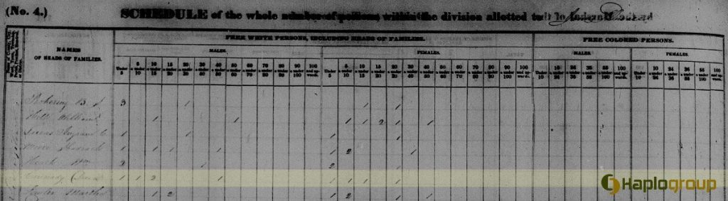 David Cannady in the U.S. Federal Census